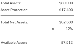 Total Assets $80,000 - Asset Protection $17,400 = Total Net Assets $62,600. 12% of this amount = Avail Assets $7,512