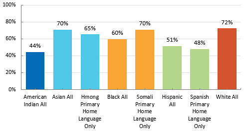 Percent College Enrollment by Race/Ethnicity and Primary Home Language Spoken