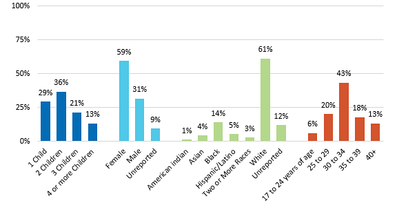 Demographics of Married Undergraduates with Children, 2014-2015