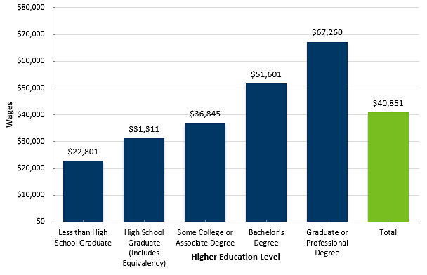 Minnesotan's Age 25 and Older with Higher Educational Attainment Levels had Higher Median Wages, 2015