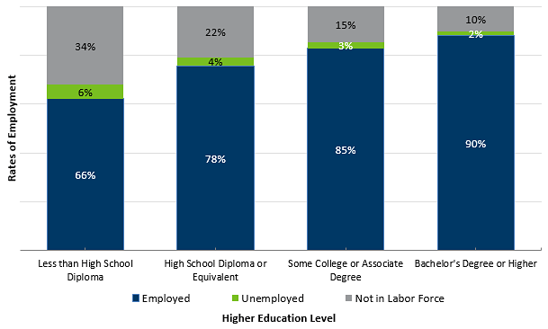 Minnesotan's Age 25 to 64 had Higher Rates of Employment with Higher Levels of Educational Attainment, 2015