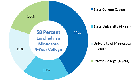 Where Minnesota Public Graduates Enrolled in Minnesota, 2014