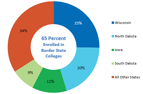 Where Minnesota Graduates Enrolled Out of State, 2014