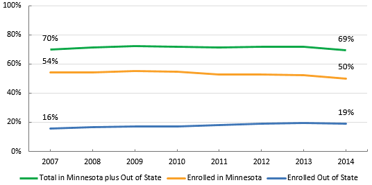 Participation Rates of Minnesota Public High School Graduates, 2007-2014