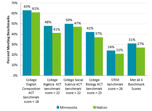 College-Readiness* of ACT Test-Takers in Minnesota and Nation, 2017