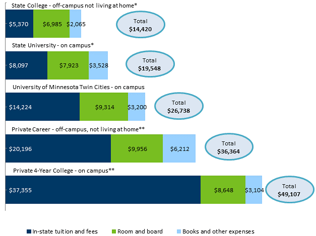 Average Annual Expense for a Resident Undergraduate Attending Full-Time at a Minnesota College, 2015-2016