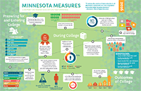 View the Minnesota Measures 2016 Infographic
