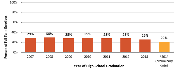The Percent of High School Graduates Enrolled in Developmental Courses Appears Stable (26%-29%) from 2007-2013