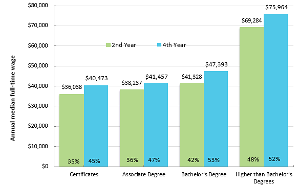 Annual Median Wage of Minnesota College Graduates Increases with Each Level of Education