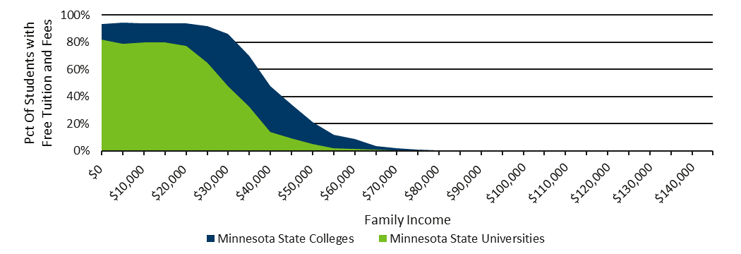 Percent of Minnesota Dependent Students by Income