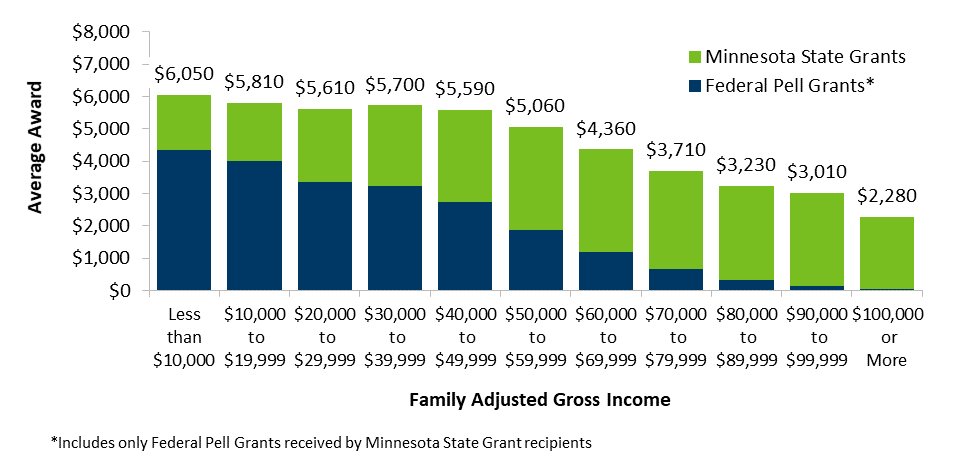 Average Combined Federal Pell and Minnesota State Grant Award Received by State Grant Recipients, Fiscal Year 2016