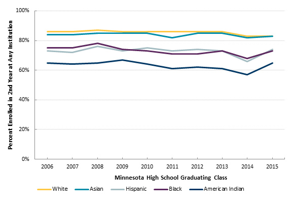 Graduation Rates at Minnesota's Institutions, 2006 and 2015