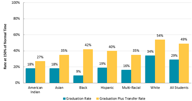 Graduation Rates by Race at Minnesota State Colleges, 2015