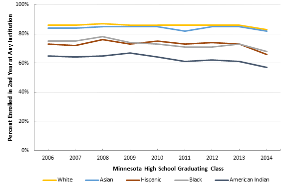 First to Second Year Retention in a Minnesota Postsecondary Institution by Race/Ethnicity, 2006 to 2014
