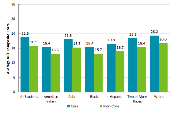Average ACT Composite Scores by Race and Core Curriculum Status*, 2018